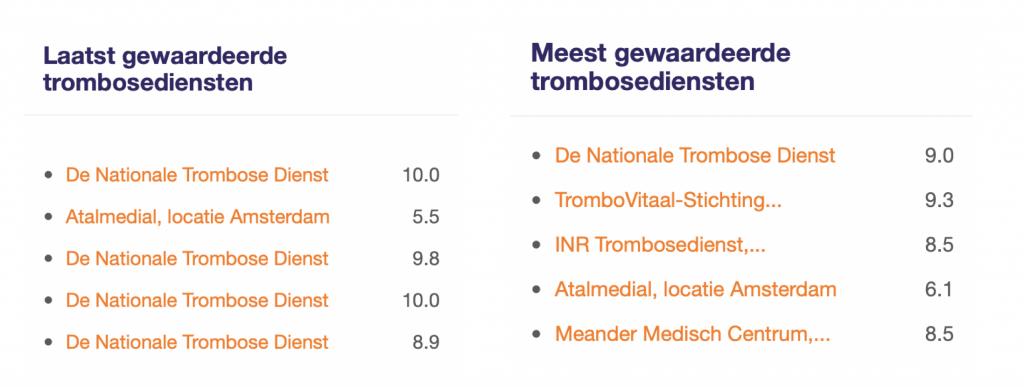 Beste trombosedienst van Nederland